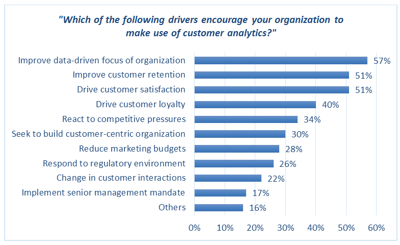 Which of the following drivers encourage your organization to make use of customer analytics?