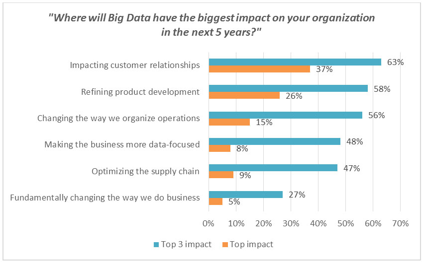 Where will Big Data have the biggest impact on your organization in the next 5 years?