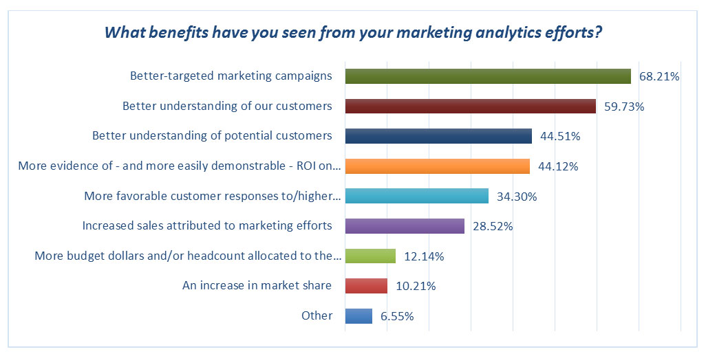 What benefits have you seen from your marketing analytics efforts?